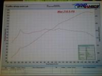 Honda Prelude F20Z на Hondata S300